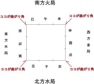 五行の方位図